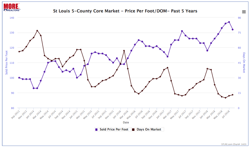 St Louis 5-County Core Market - Price Per Foot and Time to Sell - Past 5 Years
