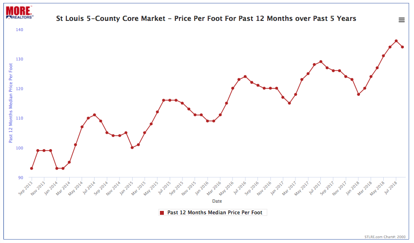 St Louis 5-County Core Market - Price Per Foot Trend - Past 5 Years