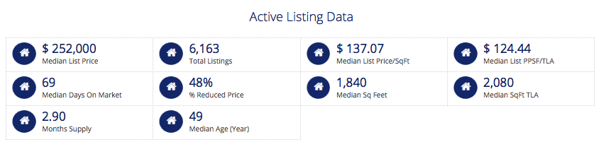 St Louis 5-County Core Market - Active Listing Data