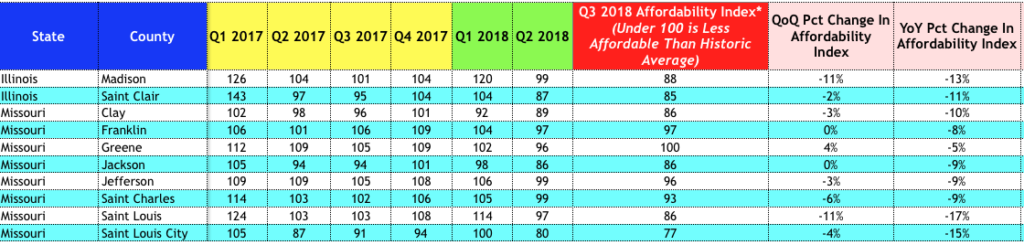 St Louis Home Affordability - 3rd Quarter 2018