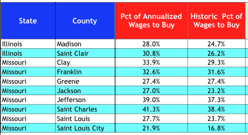 Percentage of Annualized Wages Necessary to Buy A Home