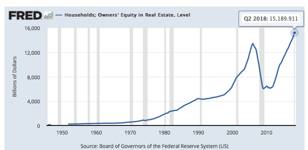 Homeowner's Equity In Real Estate