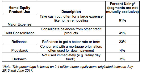 Top Five Uses Of Home Equity Loans