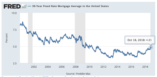 St Louis Mortgage Interest Rates