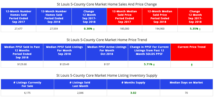 St Louis 5-County core market home sales and prices