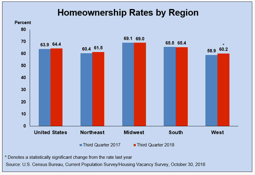 Homeownership Rates By U.S. Region - 3rd Quarter 2018 vs 2017