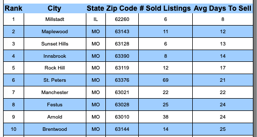 St Louis Metro Fastest SOLD Cities - October 2018