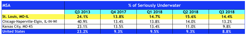 St Louis Seriously Underwater Homeowners - 3rd Quarter 2018