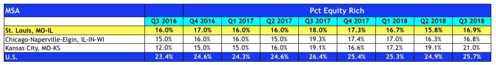 St Louis Equity-RIch Homeowners 3rd Quarter 2018