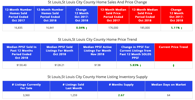 STL Market Report - St Louis City/County Combined