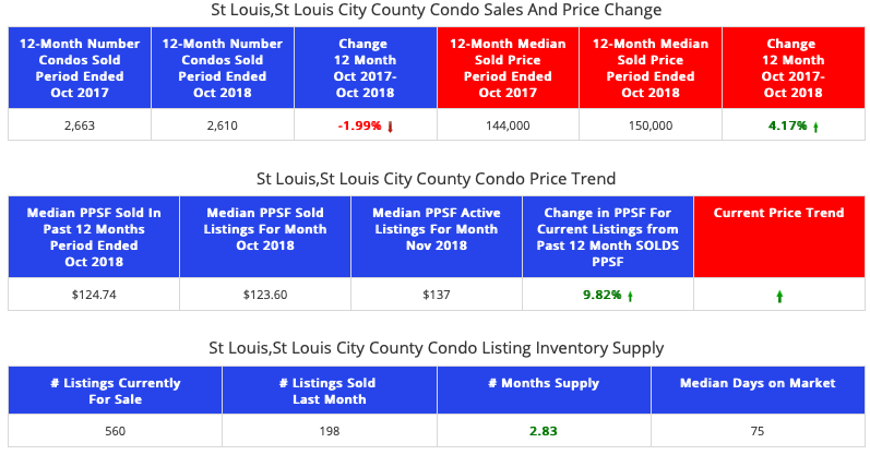 STL Market Report - Condos - St Louis City and County and County Combined