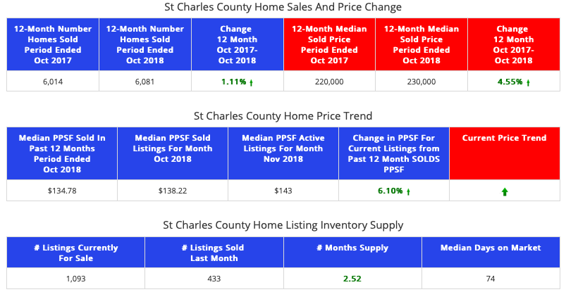 STL Market Report - Homes - Charles County