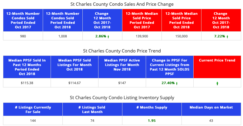 STL Market Report - Condos - St Charles County
