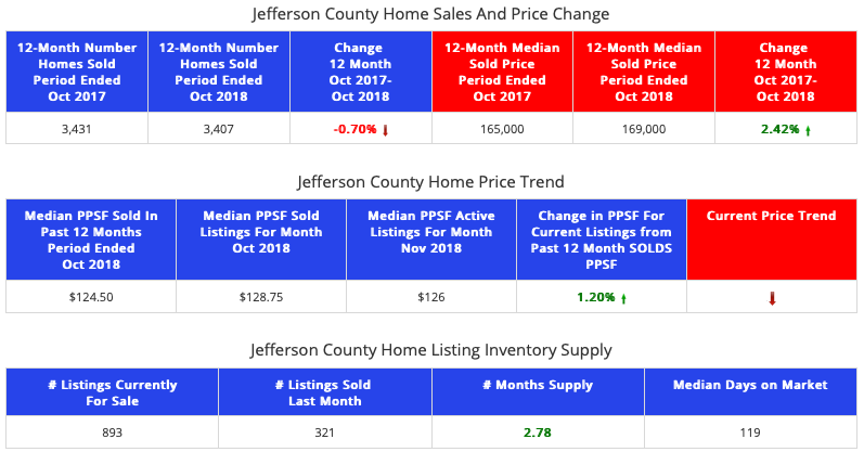 STL Market Report - Homes - Jefferson County