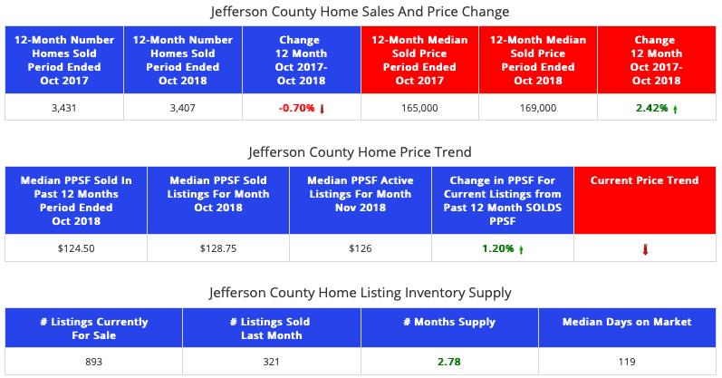 STL Market Report - Homes - Jefferson County