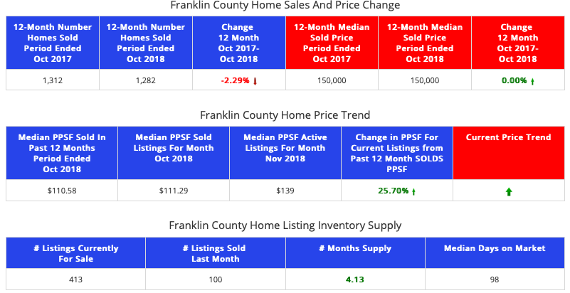 STL Market Report - Homes - Franklin County