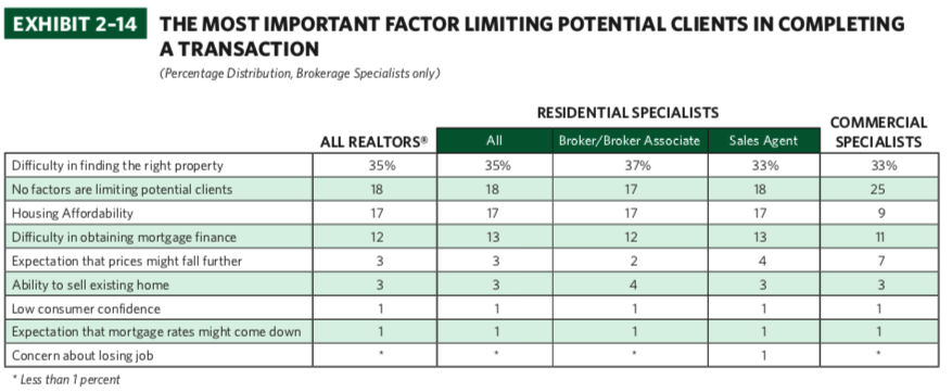 2018 Survey Of REALTORS