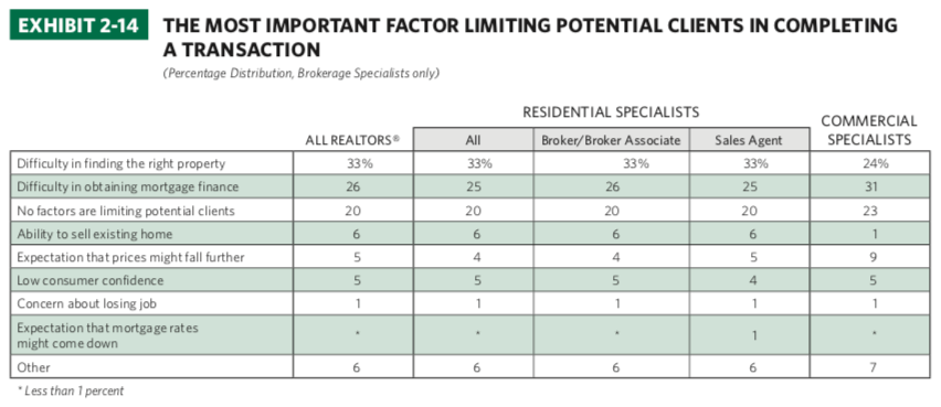 2015 Survey Of REALTORS