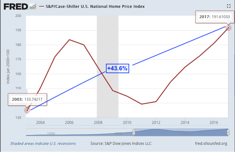 S&P/Case-Shiller U.S. National Home Price Index - Past 15 Years