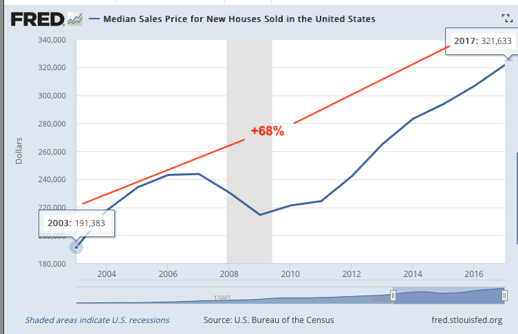 Median Sales Price For New Homes Sold In The U.S. - Past 15 Years