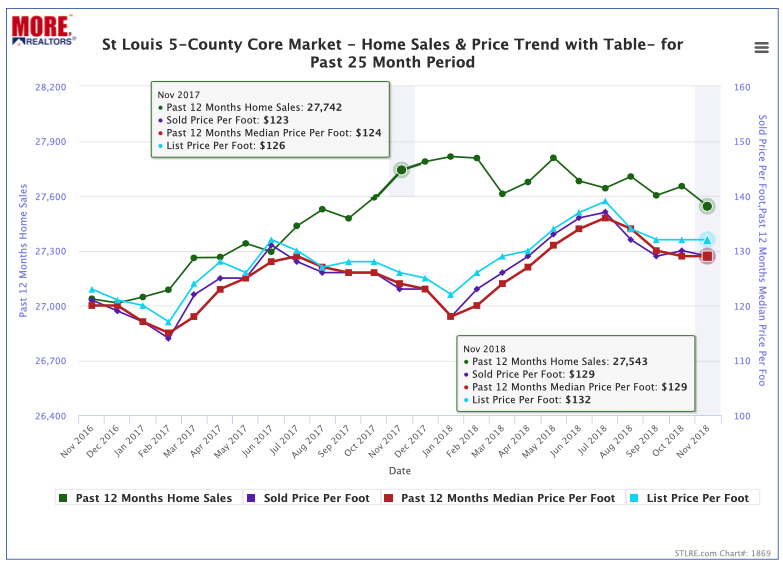 St Louis 5-County Core Market - Home Sales and Price Trend