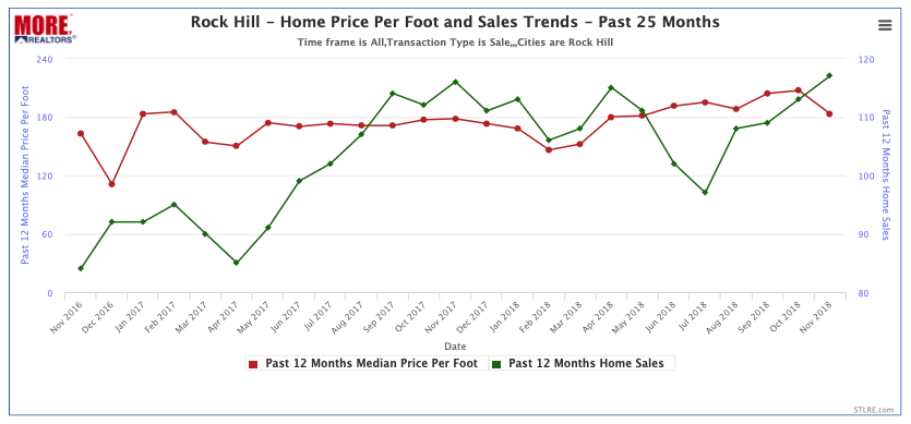 Rock Hill Home Price Per Foot and Home Sales Trends - Past 25 Months