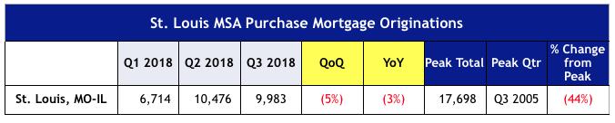 St Louis MSA Purchase Mortgage Originations