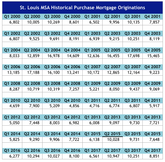 St Louis MSA Historical Purchase Mortgage Originations