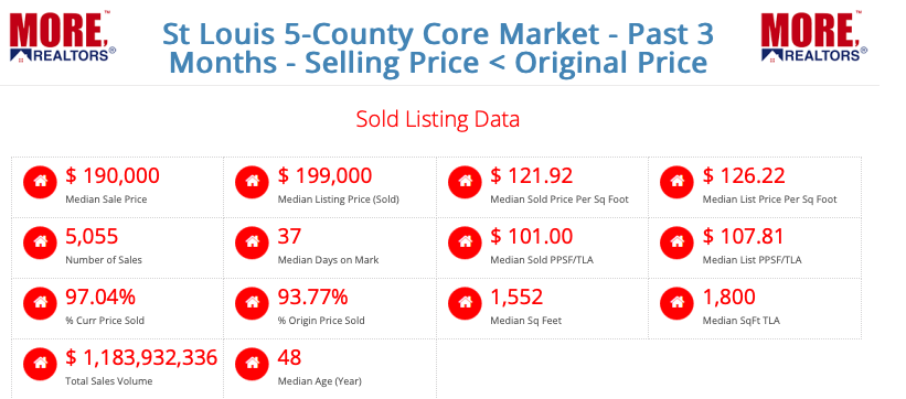 St Louis 5-County Core Market - Sold For Below Original Price