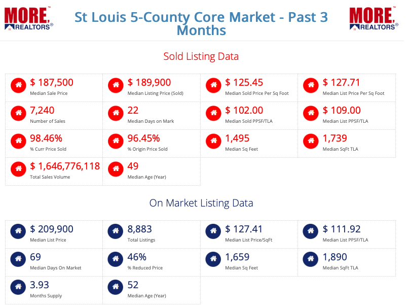 St Louis 5-County Core Market - Past 3 Months