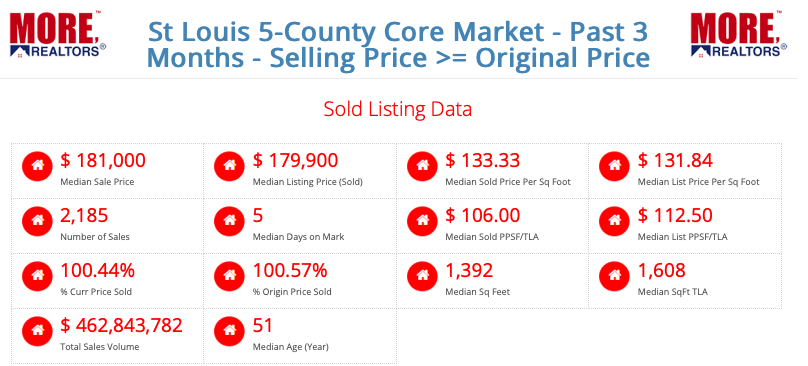 St Louis 5-County Core Market - Sold At Or Above Original Price
