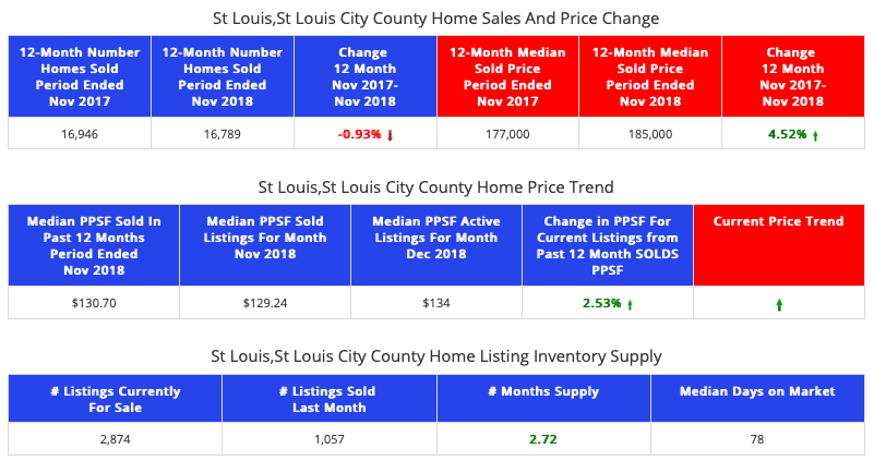 St Louis City/County - Home Sales and Prices - Past 12 Months vs Prior 12 Months
