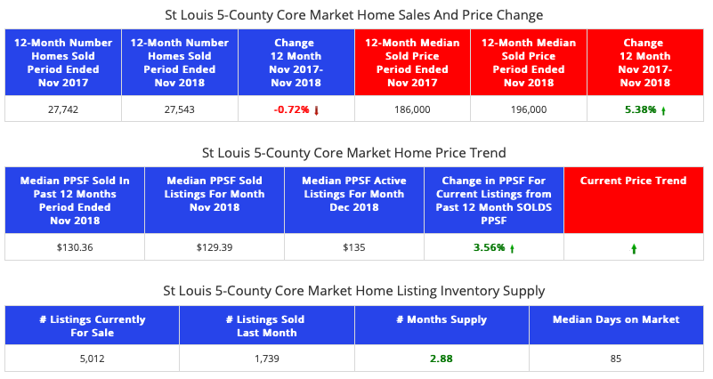 St Louis 5-County CORE Market - Home Sales and Prices - Past 12 Months vs Prior 12 Months