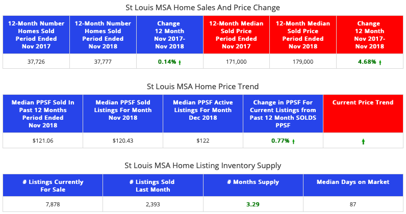 St Louis MSA - Home Sales and Prices - Past 12 Months vs Prior 12 Months