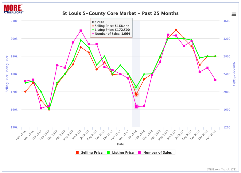 St Louis 5-County Core Market - Home Sales & Prices - Past 25 Months