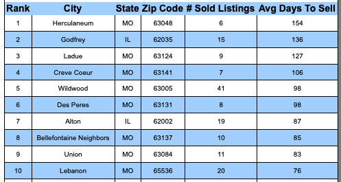 St Louis MSA - Slowest SOLD Cities in Past Month