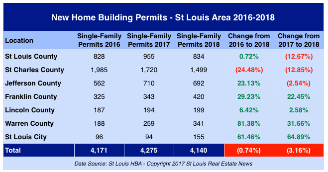 St Louis New Home Building Permits Issued - 2016-2018