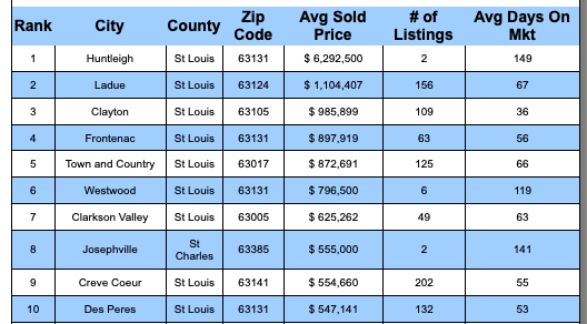 St Louis 5-County Core Cities With Most Expensive Average Home Sales Price In Past Year