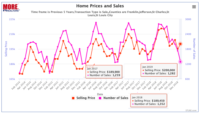 St Louis 5-County Core Market Home Sales and Prices (Non-Distressed) Past 5 Years