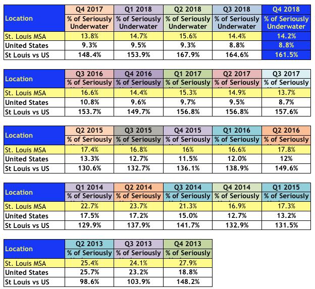 St Louis Underwater (Negative-Equity) Homeowners - 2013-2018