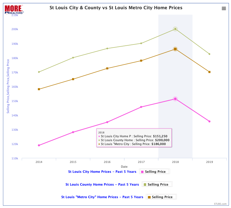 St Louis City & County vs St Louis Metro City Home Prices