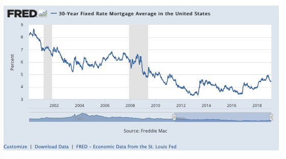 30-Year Fixed Rate Mortgage Average In The U.S.