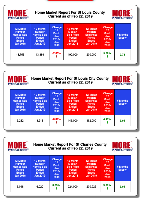 Market Reports By County For The St Louis MSA