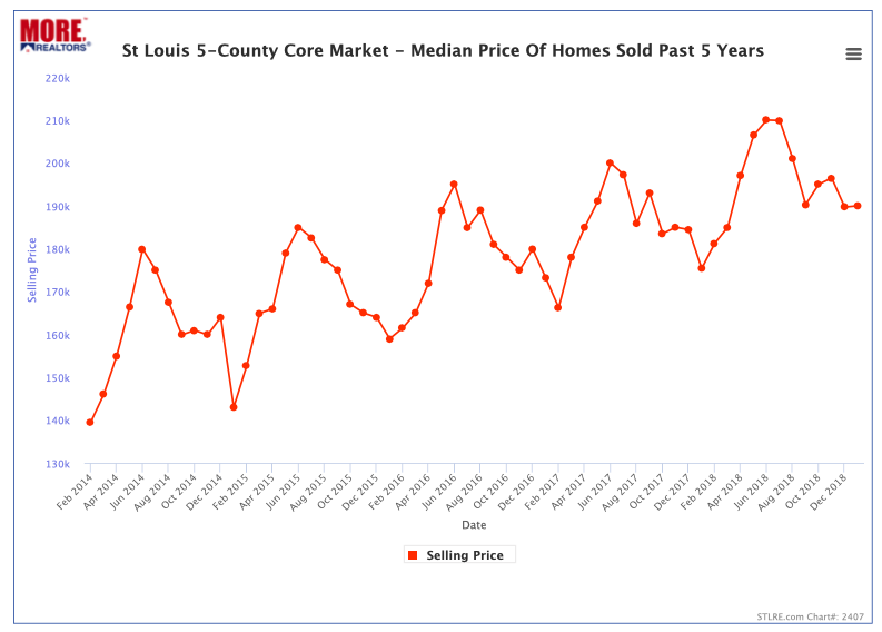 St Louis 5-County Core Market Home Price Trend - Past 5 Years