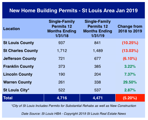 St Louis New Home Building Permits Issued - Jan 2019