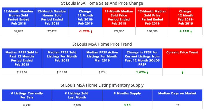 STL Market Report - St Louis MSA