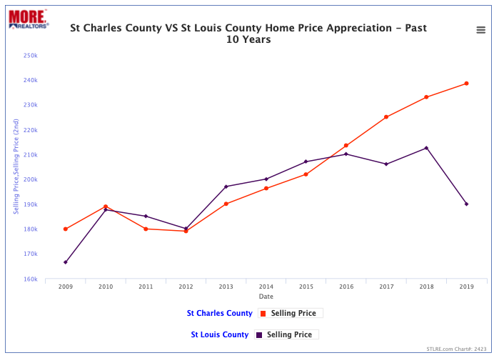 St Charles County vs St Louis County Home Price Appreciation - Past 10 Years