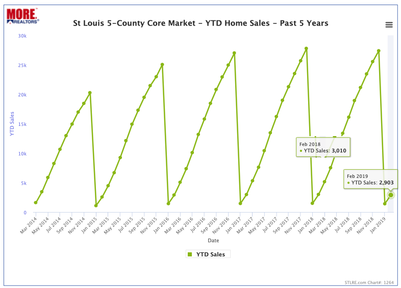 St Louis 5-County Core Market YTD Home Sales - Past 5 Years