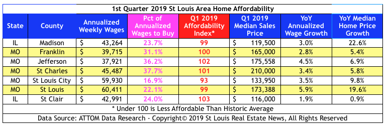 St Louis Area Home Affordability - 1st Quarter 2019