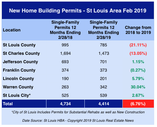 St Louis New Home Building Permits - February 2019